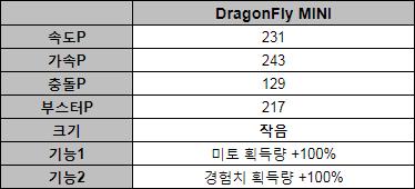 Dragonfly_mini 스텟.png