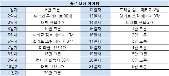 출석체크 이벤트 보상 품목 (2018년 7월 26일 점검 후 ~ 8월 16일 점검 전).png