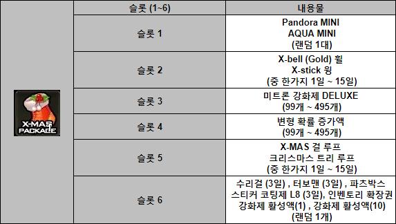 2018 X-mas 패키지 구성품.png