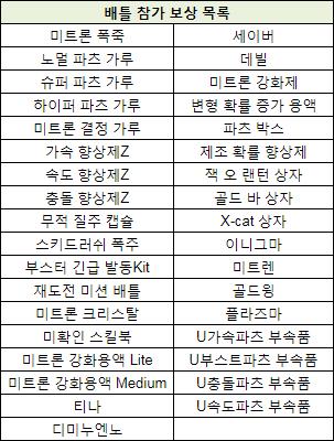 배틀 참가 보상 목록.png