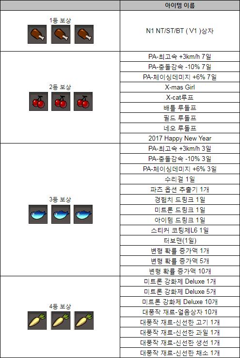 2019 대풍작 이벤트 보상 목록.png
