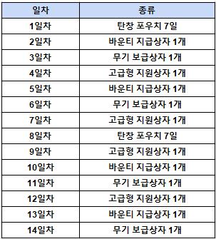 건즈 출석체크 이벤트 리스트.png